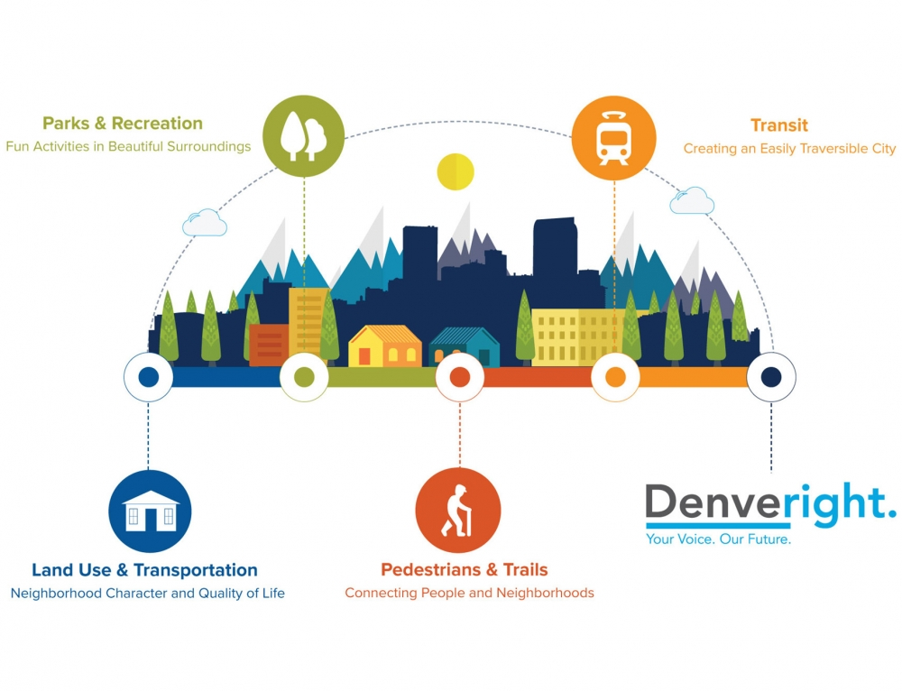 Introducing Denveright Coverage on DenverUrbanism