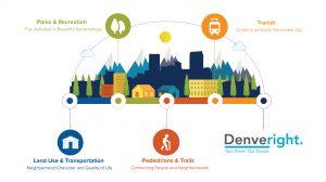 Denveright_Infographic