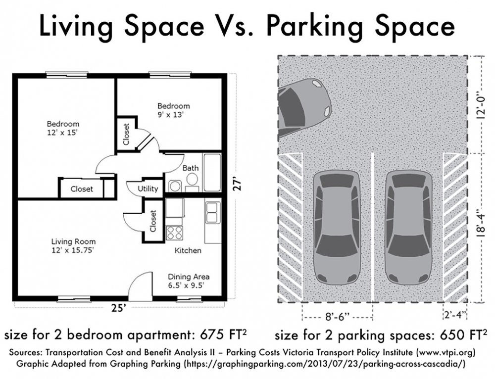 Choosing to Build Two Parking Spaces or Two Bedrooms Shouldn't Be Difficult